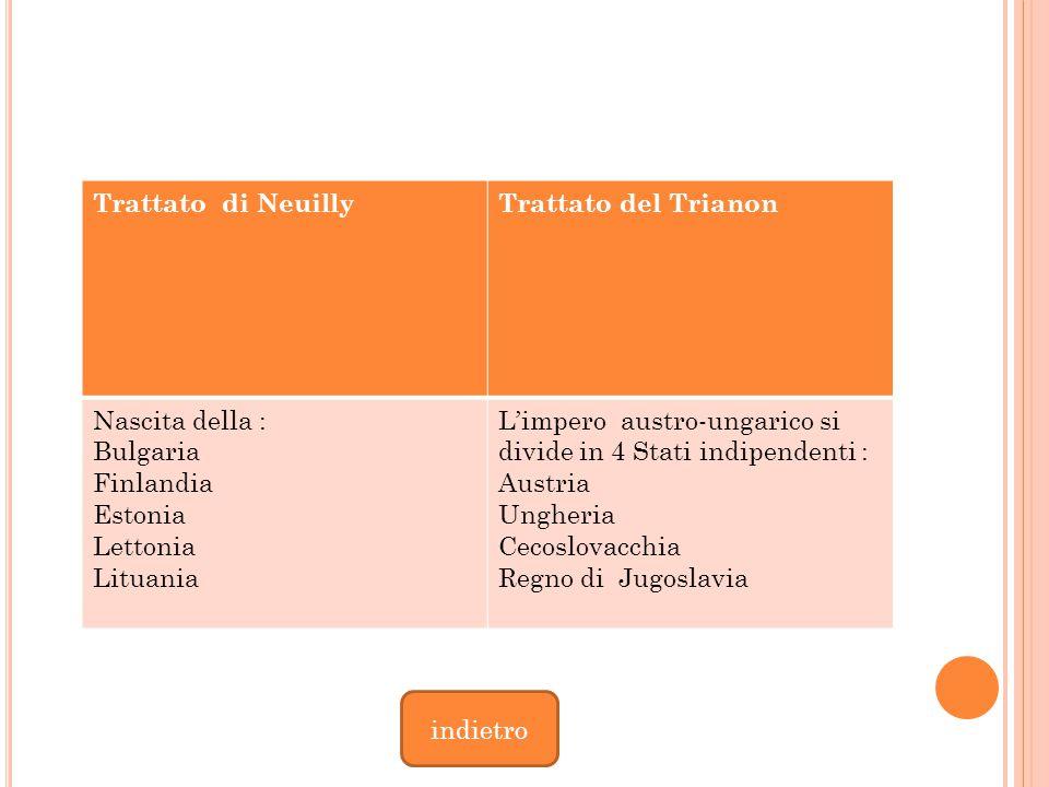 Trattato di Neuilly Trattato del Trianon. Nascita della : Bulgaria. Finlandia. Estonia. Lettonia.