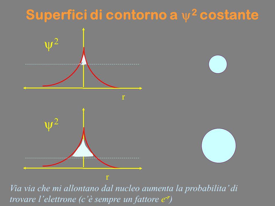 Superfici di contorno a y2 costante