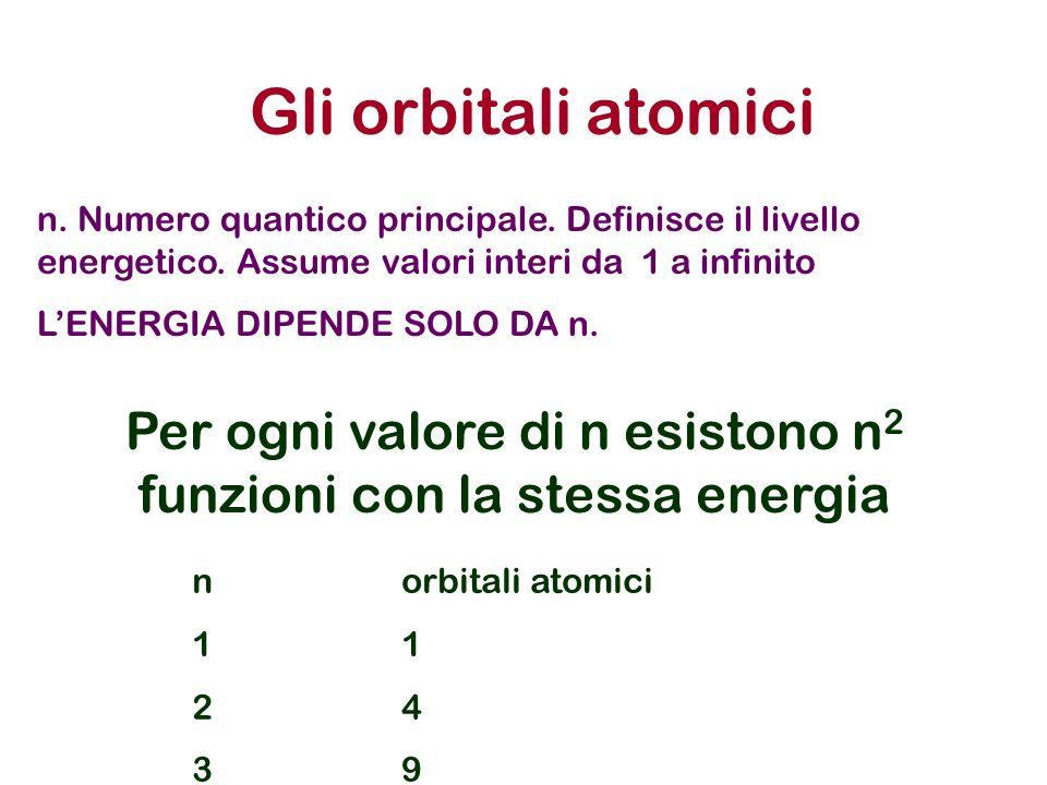 Per ogni valore di n esistono n2 funzioni con la stessa energia