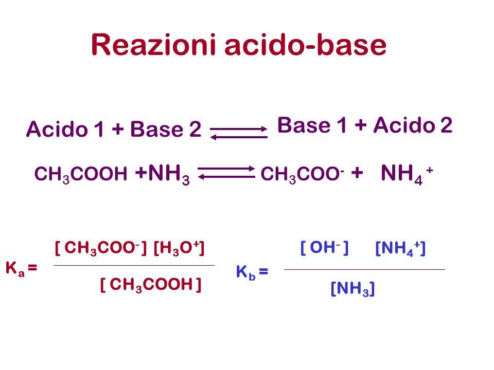 Reazioni acido-base Base 1 + Acido 2 Acido 1 + Base 2 CH3COOH +NH3