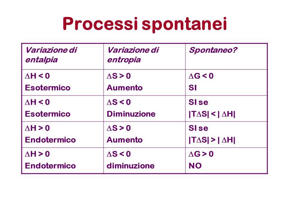 Processi spontanei Variazione di entalpia Variazione di entropia