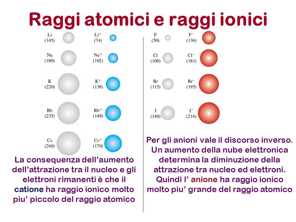 Raggi atomici e raggi ionici