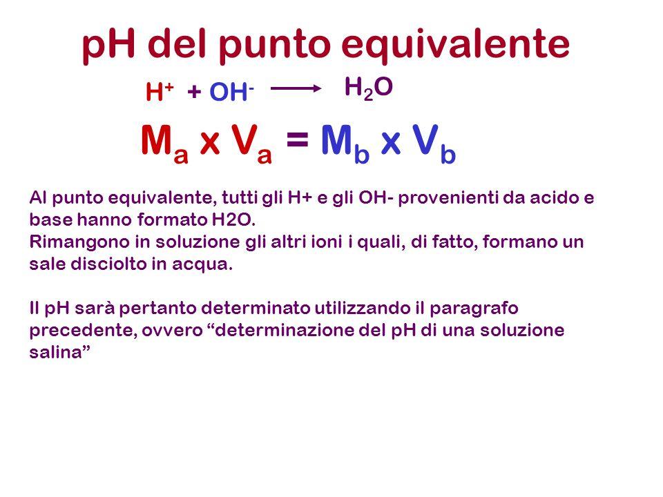 pH del punto equivalente