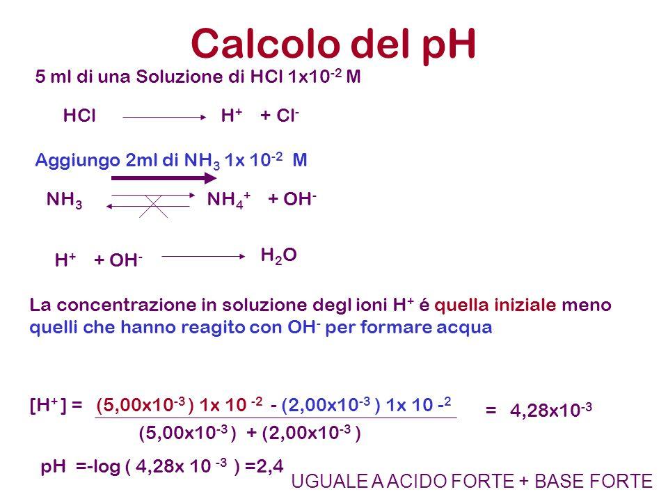 Calcolo del pH 5 ml di una Soluzione di HCl 1x10-2 M HCl H+ + Cl-