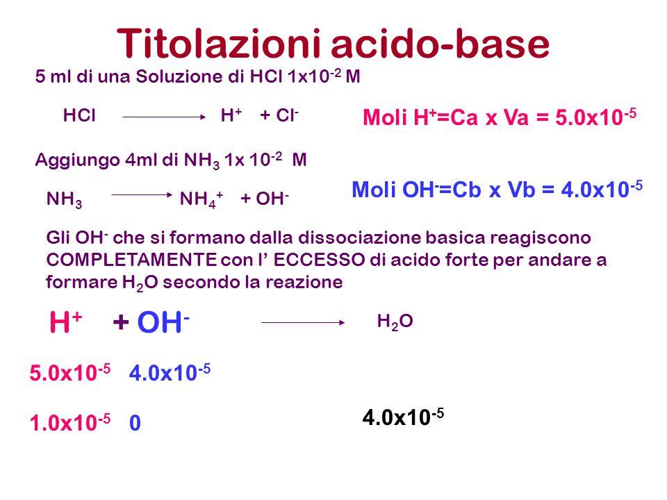 Titolazioni acido-base