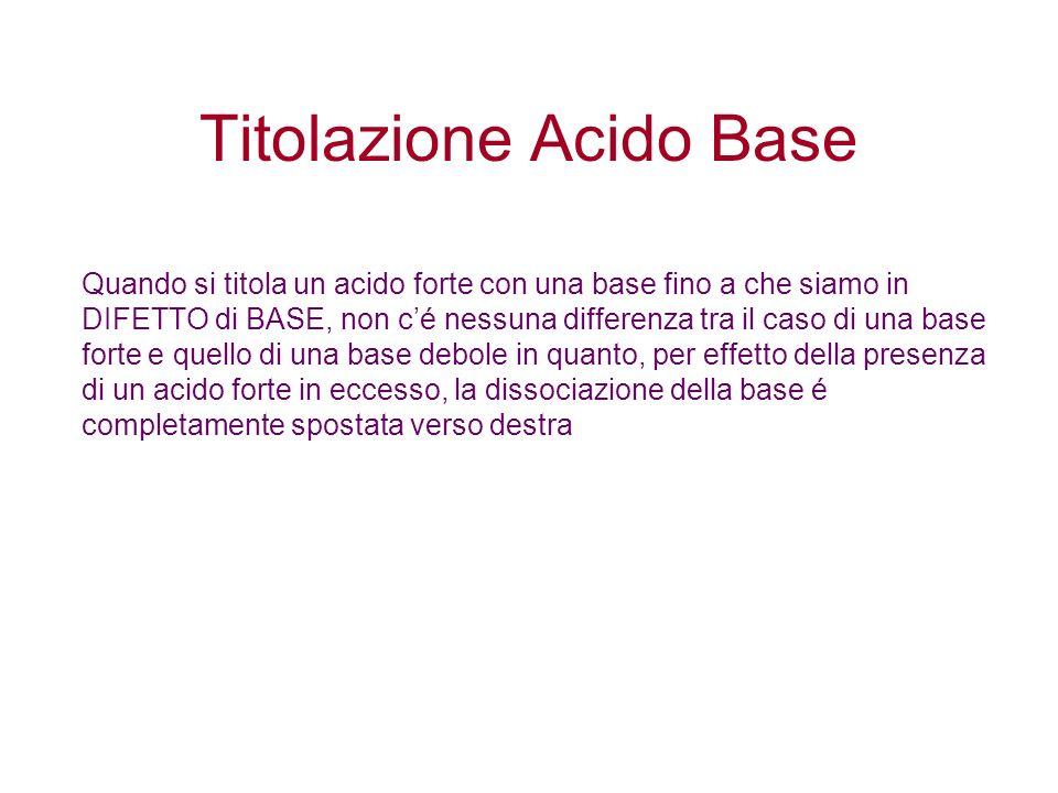 Titolazione Acido Base