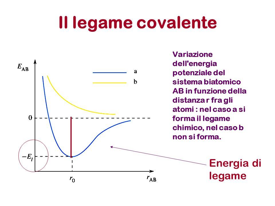 Il legame covalente Energia di legame