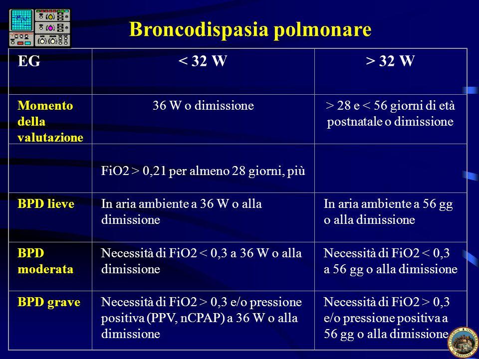 Broncodispasia polmonare