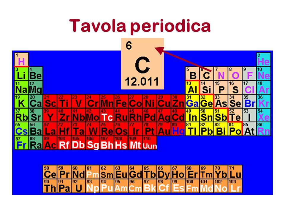 Tavola periodica