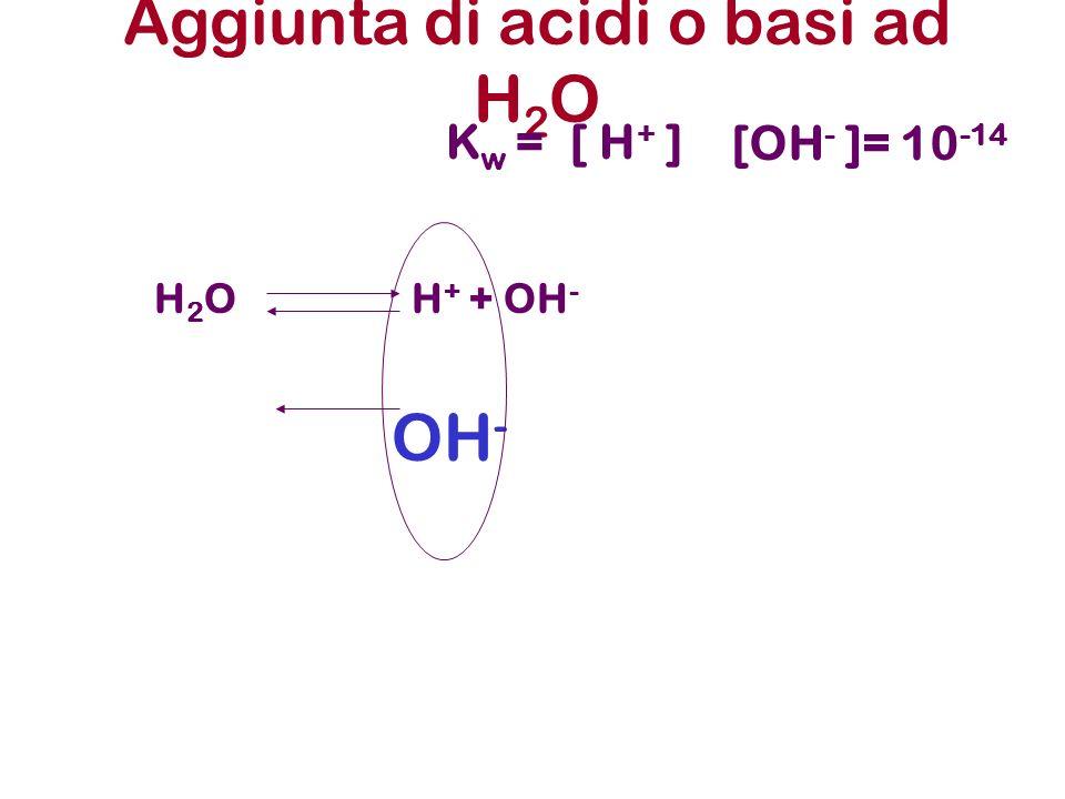 Aggiunta di acidi o basi ad H2O