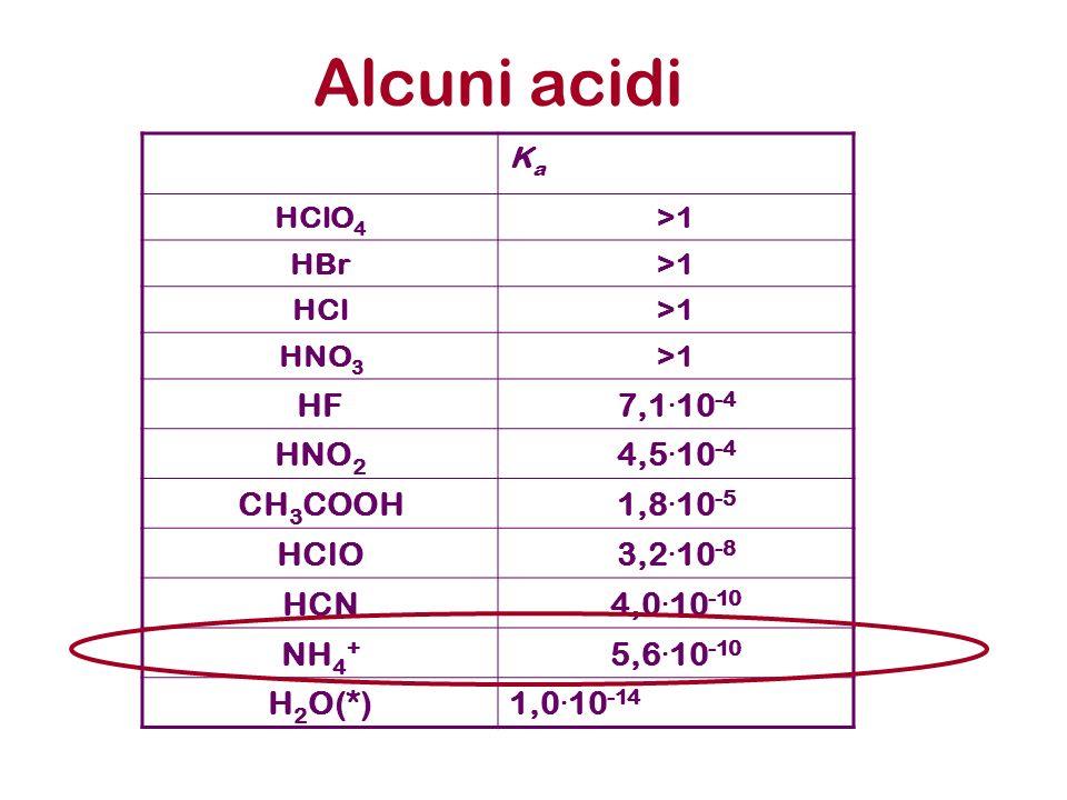 Alcuni acidi HF 7,1.10-4 HNO2 4,5.10-4 CH3COOH 1,8.10-5 HClO 3,2.10-8