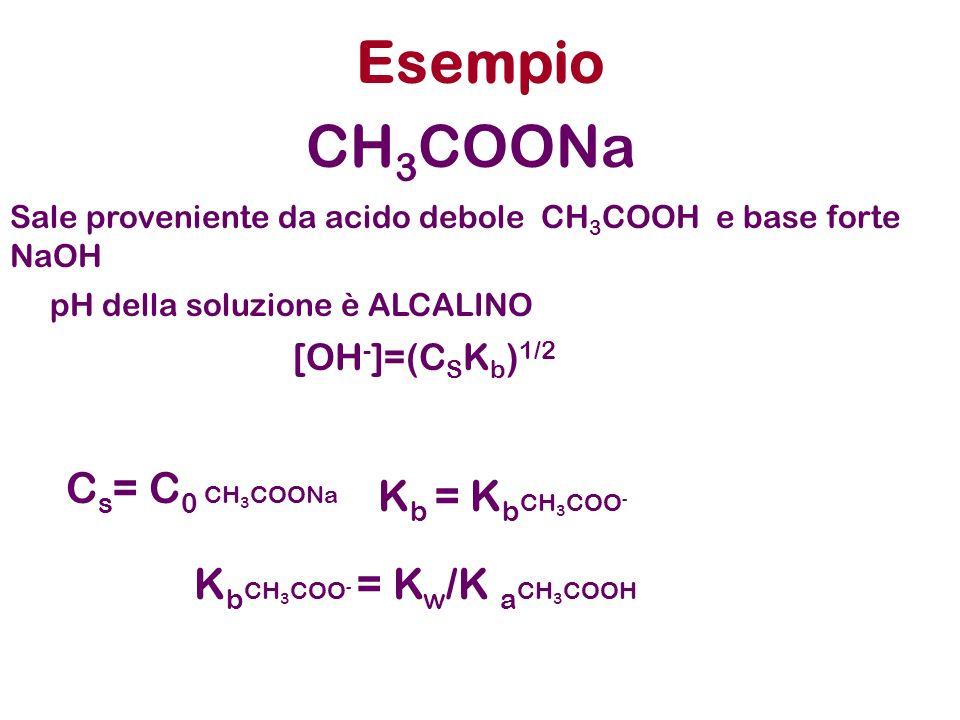 Esempio CH3COONa Cs= C0 CH3COONa Kb = KbCH3COO-