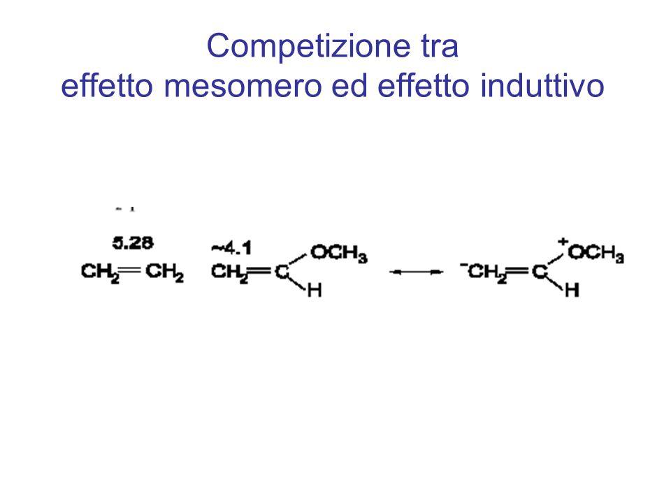 Competizione tra effetto mesomero ed effetto induttivo