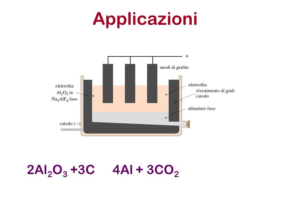 Applicazioni 2Al2O3 +3C 4Al + 3CO2