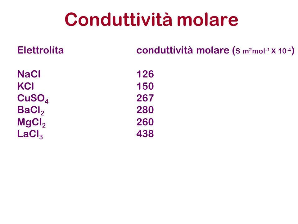 Conduttività molare Elettrolita conduttività molare (S m2mol-1 X 10-4)