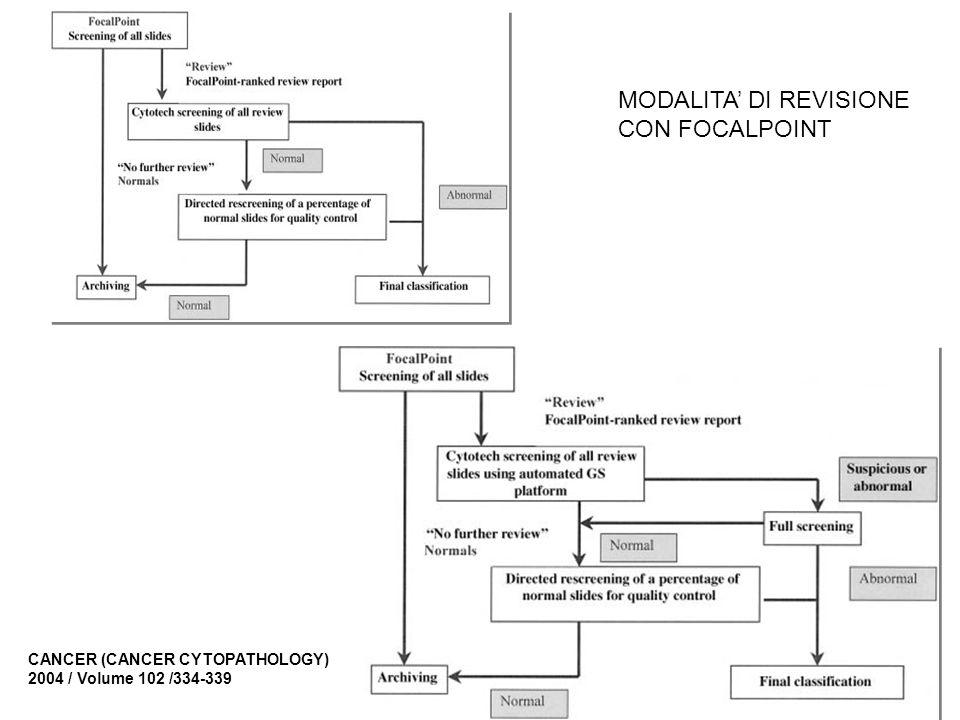 MODALITA' DI REVISIONE CON FOCALPOINT