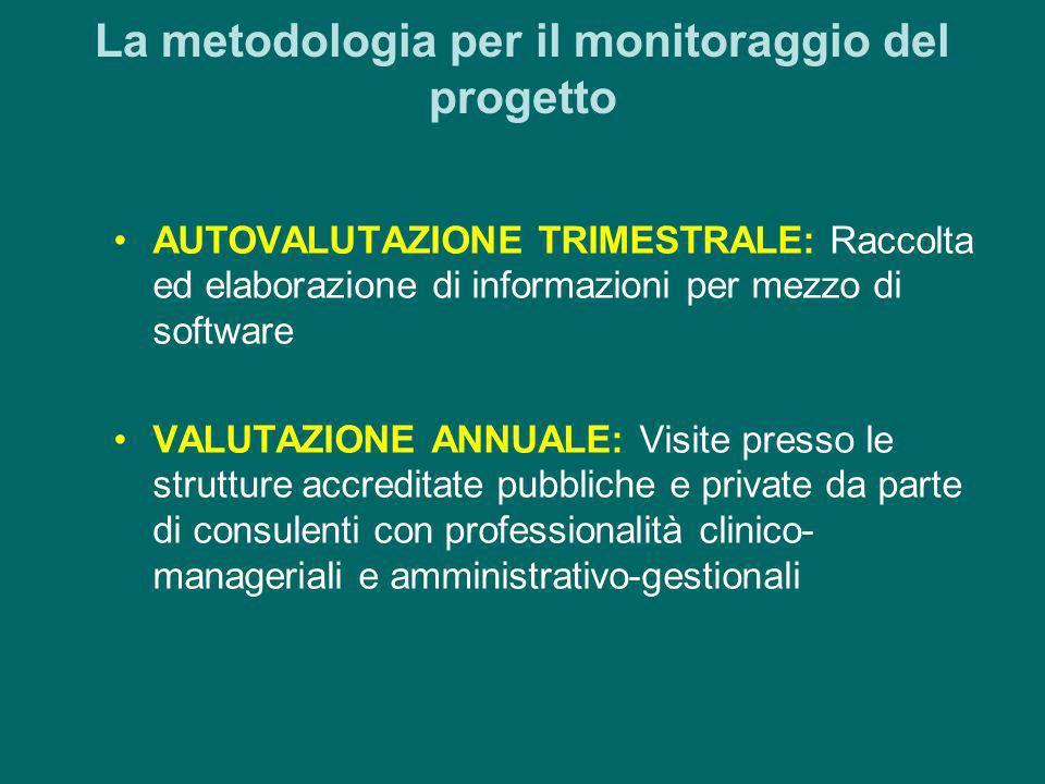 La metodologia per il monitoraggio del progetto