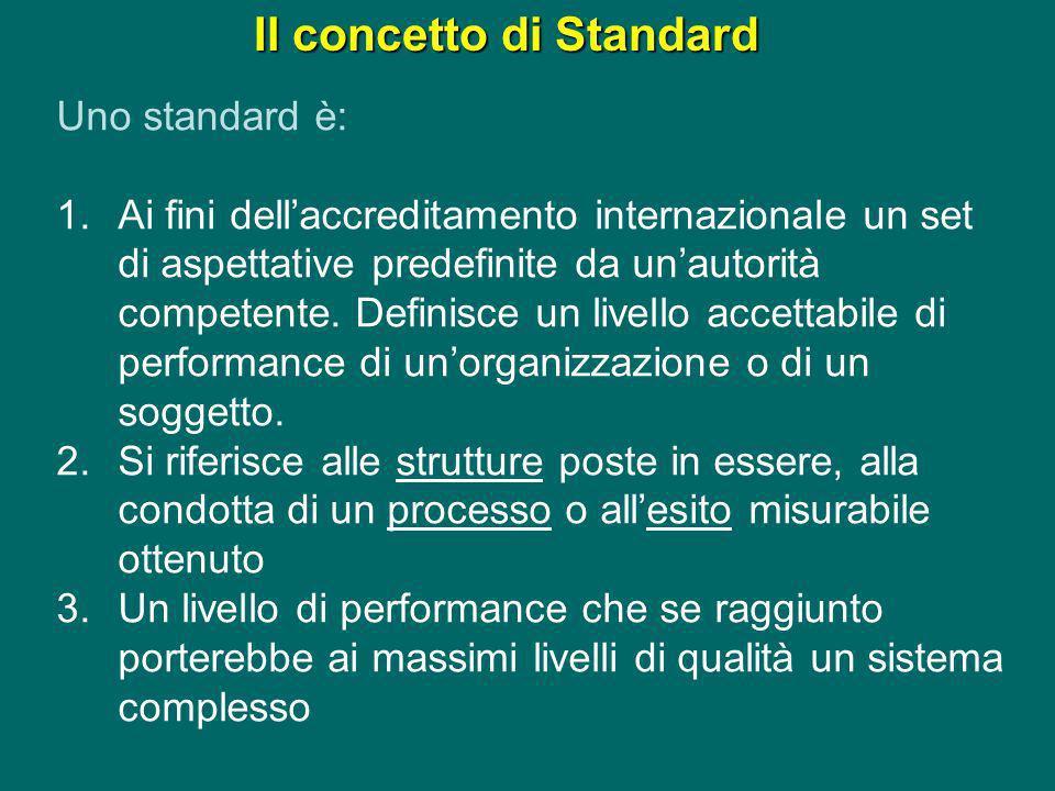 Il concetto di Standard