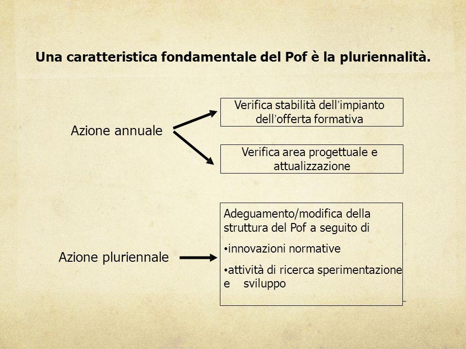 Una caratteristica fondamentale del Pof è la pluriennalità.
