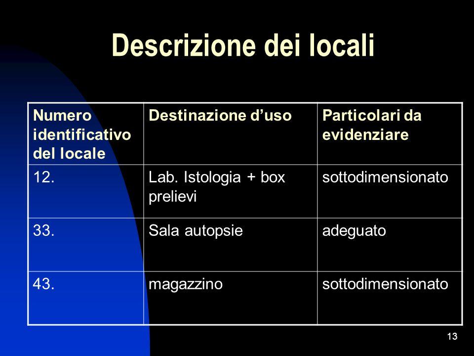 Descrizione dei locali