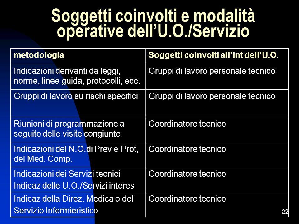 Soggetti coinvolti e modalità operative dell'U.O./Servizio