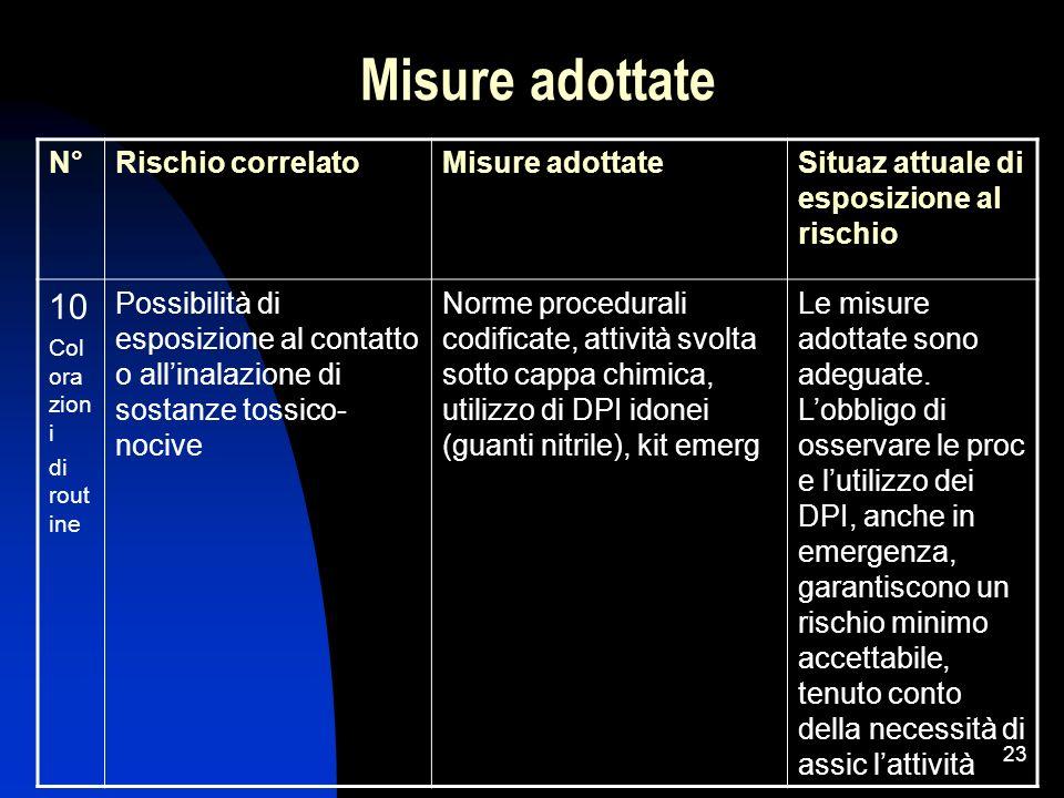 Misure adottate 10 N° Rischio correlato Misure adottate