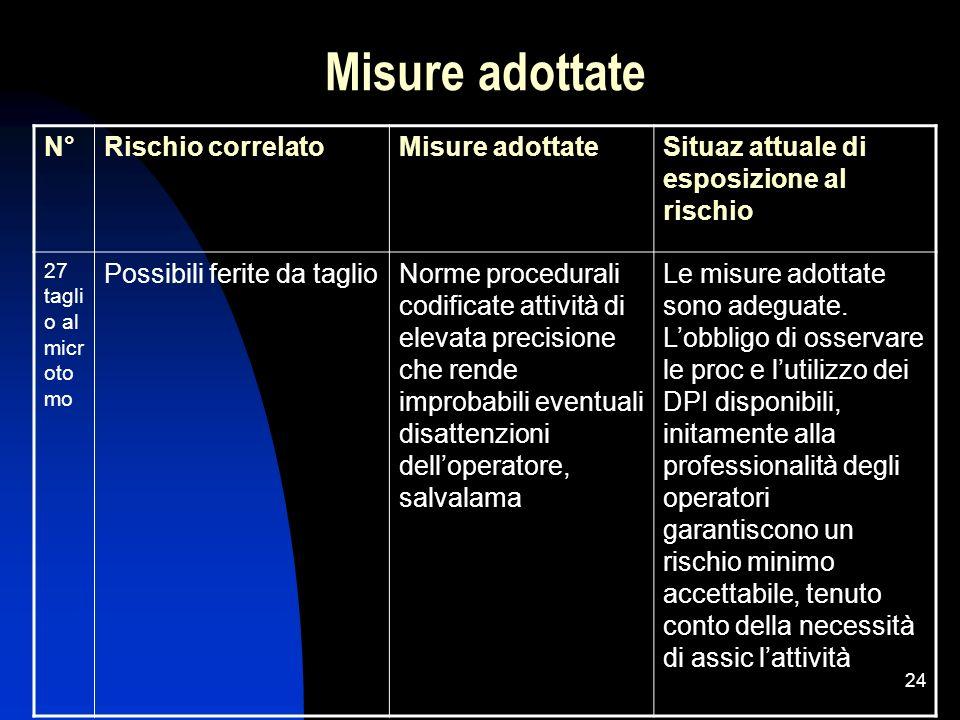 Misure adottate N° Rischio correlato Misure adottate