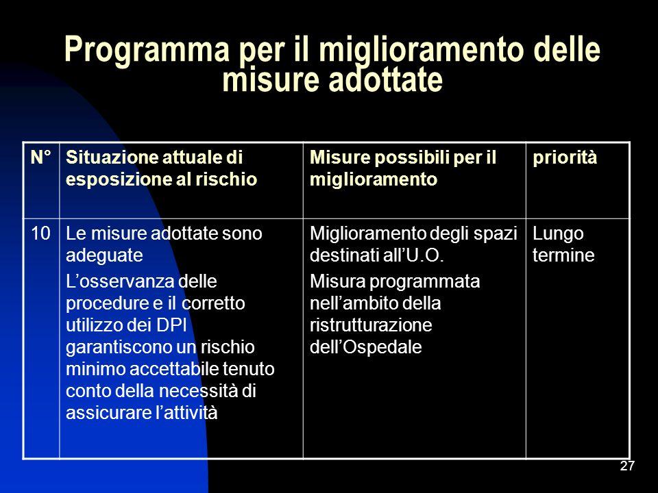 Programma per il miglioramento delle misure adottate