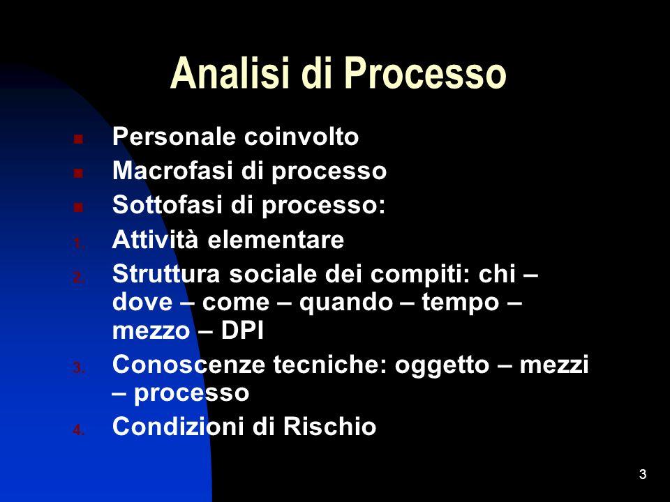 Analisi di Processo Personale coinvolto Macrofasi di processo