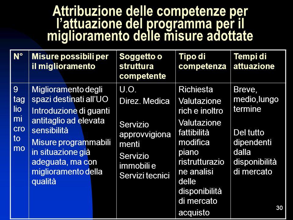 Attribuzione delle competenze per l'attuazione del programma per il miglioramento delle misure adottate