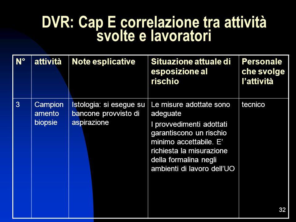 DVR: Cap E correlazione tra attività svolte e lavoratori