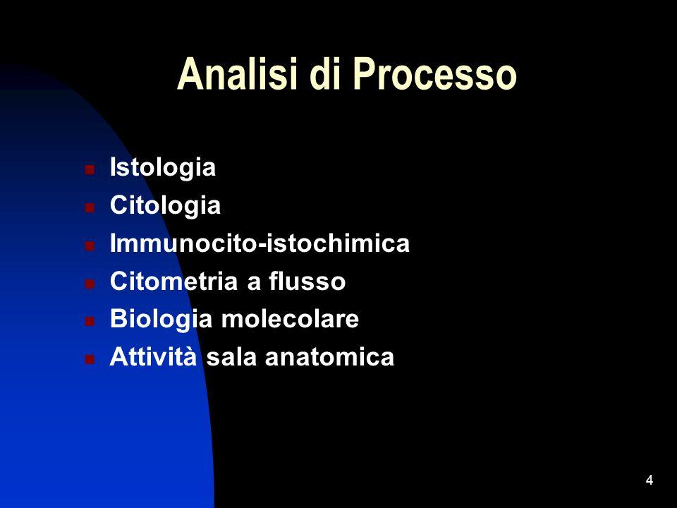 Analisi di Processo Istologia Citologia Immunocito-istochimica