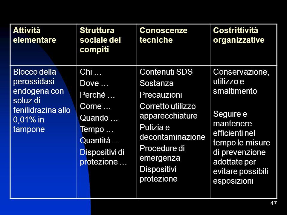 Attività elementare Struttura sociale dei compiti. Conoscenze tecniche. Costrittività organizzative.