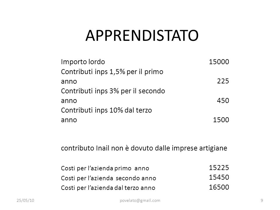 APPRENDISTATO Importo lordo 15000