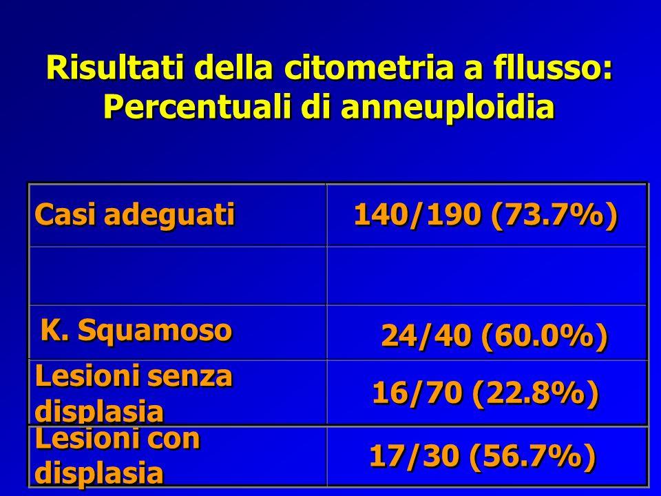 Risultati della citometria a fllusso: Percentuali di anneuploidia