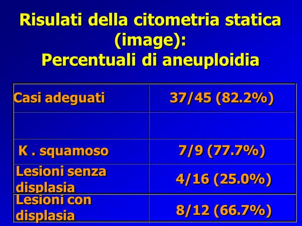 Risulati della citometria statica (image): Percentuali di aneuploidia