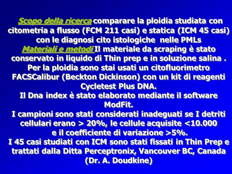 Scopo della ricerca comparare la ploidia studiata con citometria a flusso (FCM 211 casi) e statica (ICM 45 casi) con le diagnosi cito istologiche nelle PMLs Materiali e metodi Il materiale da scraping è stato conservato in liquido di Thin prep e in soluzione salina .