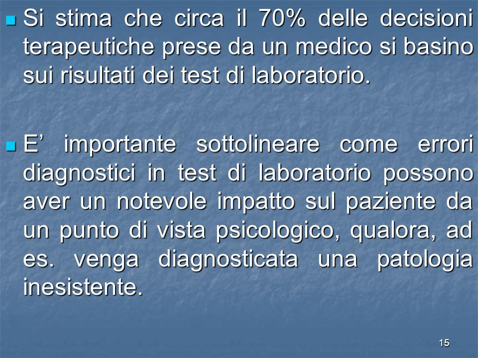 Si stima che circa il 70% delle decisioni terapeutiche prese da un medico si basino sui risultati dei test di laboratorio.