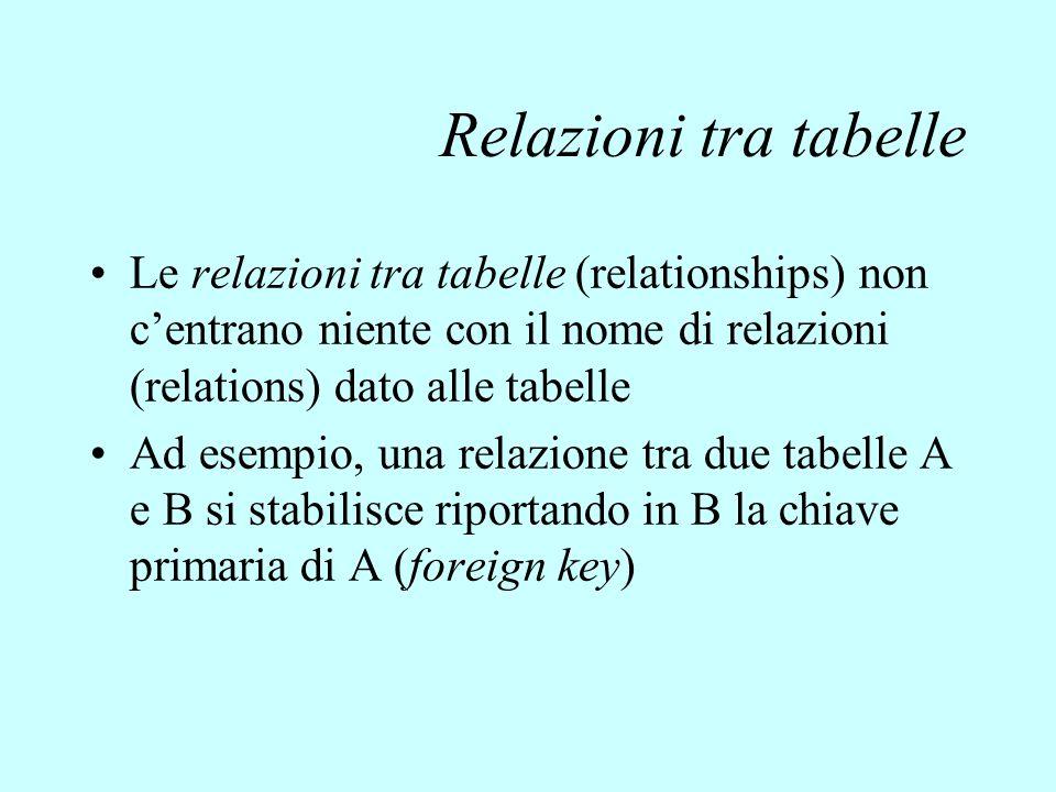 Relazioni tra tabelle Le relazioni tra tabelle (relationships) non c'entrano niente con il nome di relazioni (relations) dato alle tabelle.