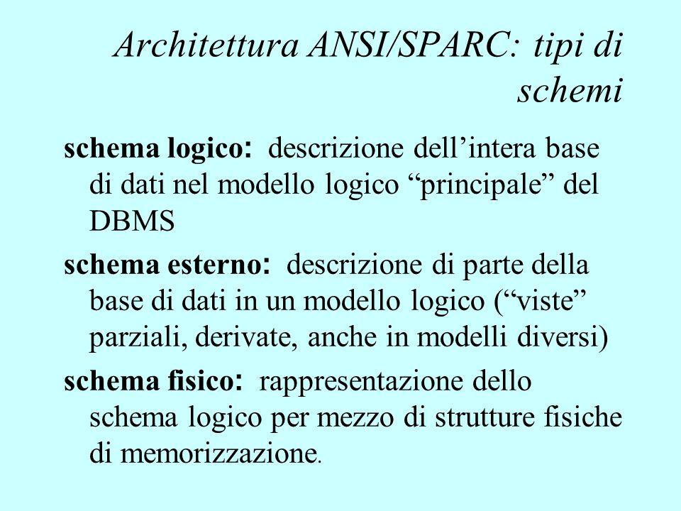 Architettura ANSI/SPARC: tipi di schemi
