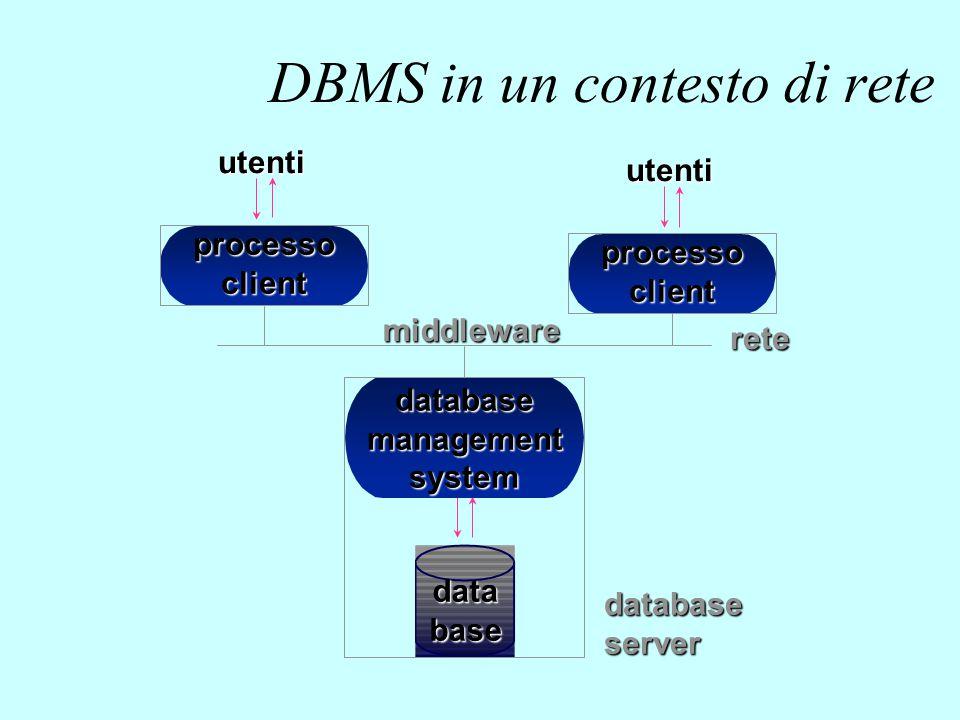 DBMS in un contesto di rete