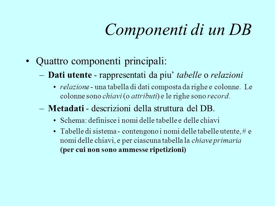 Componenti di un DB Quattro componenti principali: