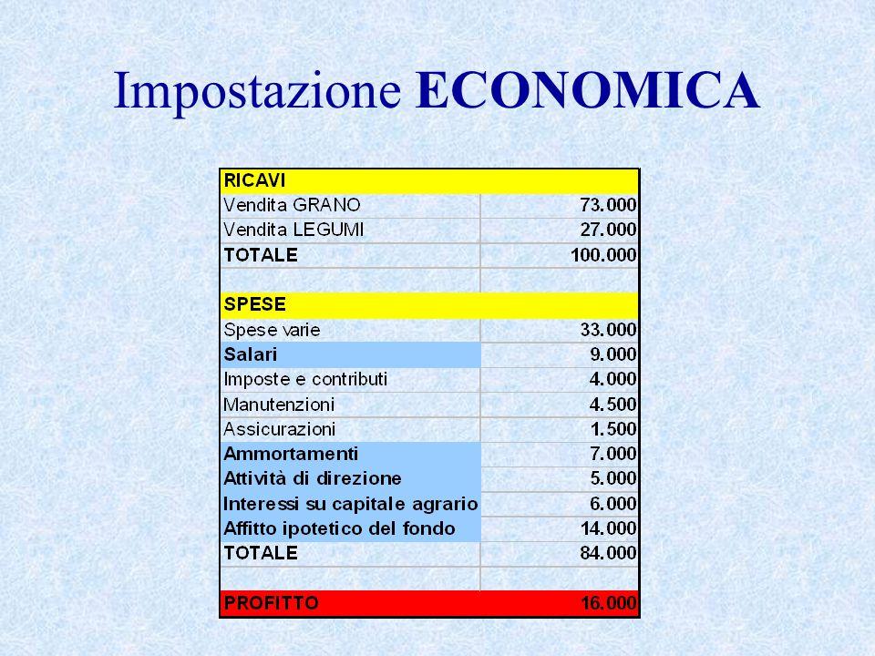 Impostazione ECONOMICA