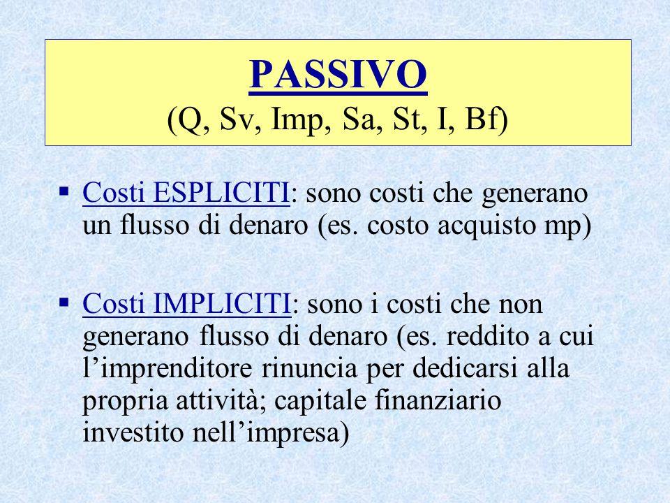 PASSIVO (Q, Sv, Imp, Sa, St, I, Bf)