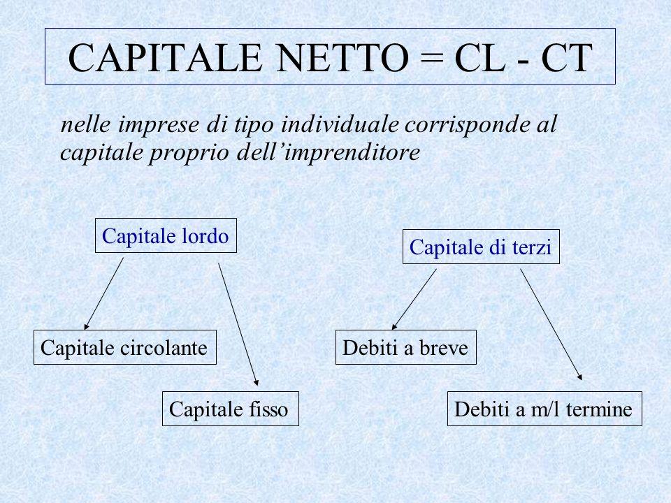 CAPITALE NETTO = CL - CT nelle imprese di tipo individuale corrisponde al capitale proprio dell'imprenditore.