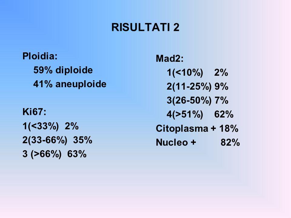 RISULTATI 2 Ploidia: Mad2: 59% diploide 1(<10%) 2% 41% aneuploide