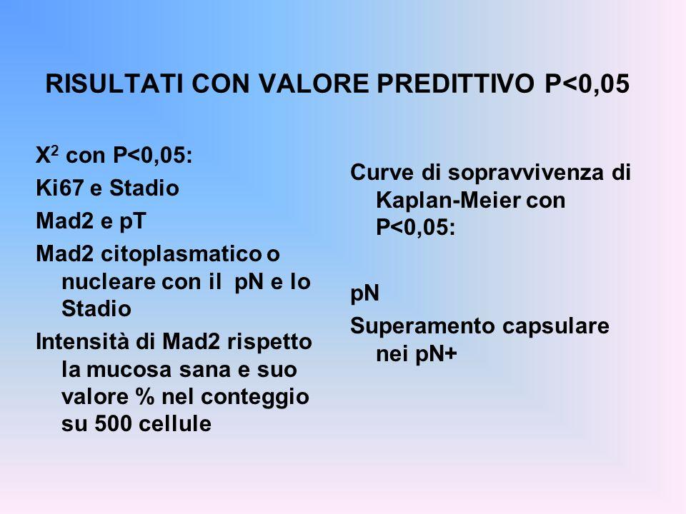 RISULTATI CON VALORE PREDITTIVO P<0,05