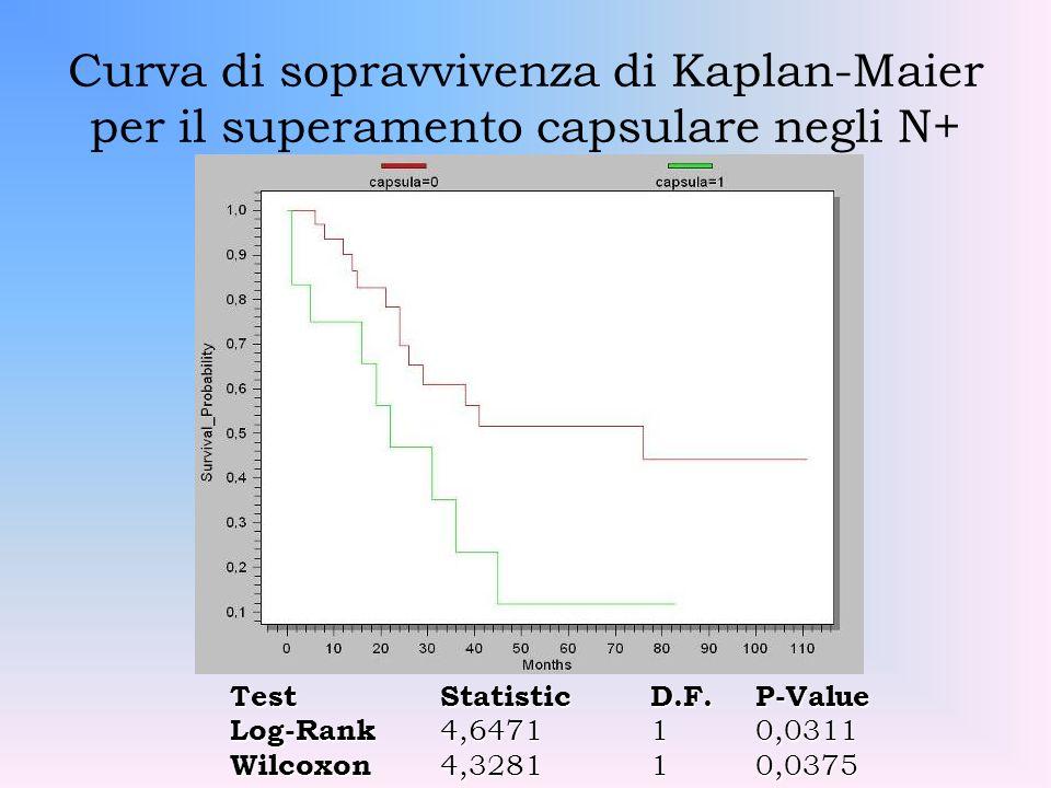 Curva di sopravvivenza di Kaplan-Maier per il superamento capsulare negli N+