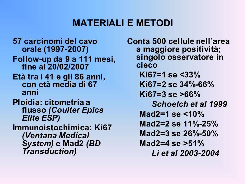 MATERIALI E METODI 57 carcinomi del cavo orale (1997-2007)