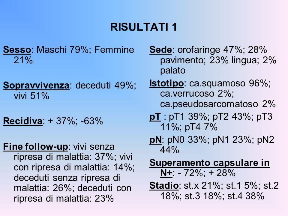 RISULTATI 1 Sesso: Maschi 79%; Femmine 21%